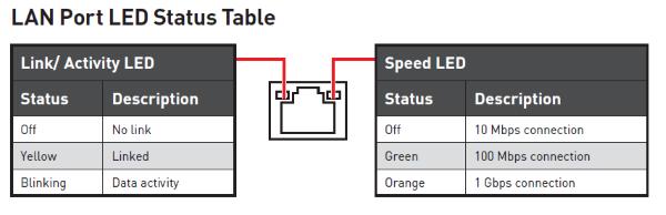 LAN-Port-LED-Status_MSI_Z370.png
