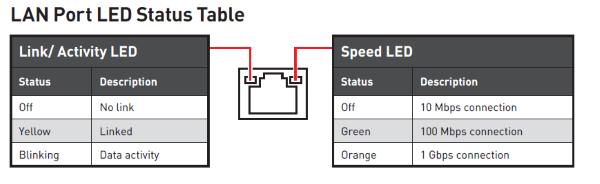 MSI_B550_LAN_LEDs.png