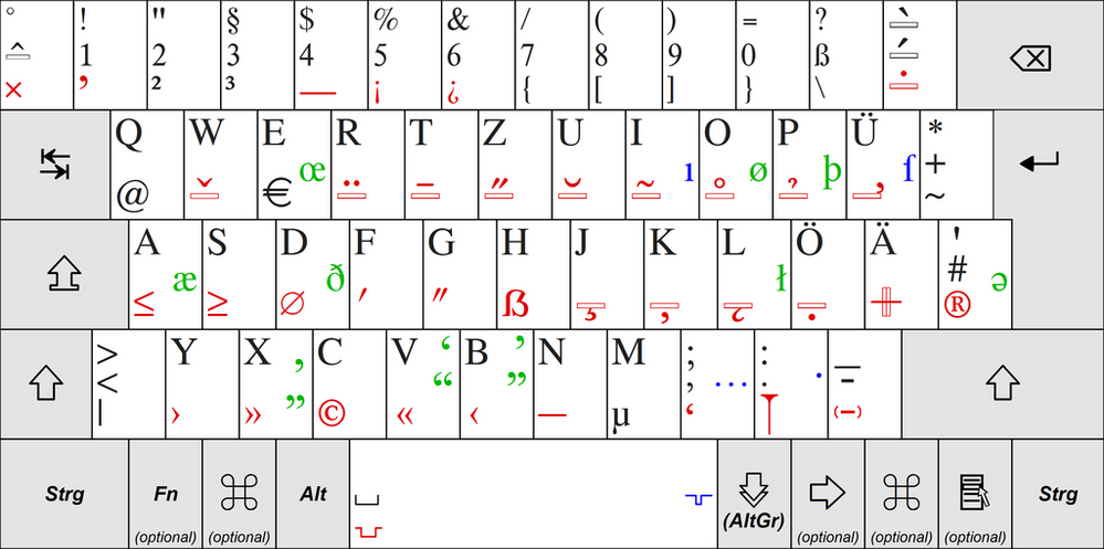 German-Keyboard-Layout-T2