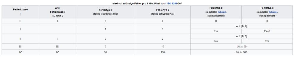 Pixelfehler-Tabelle