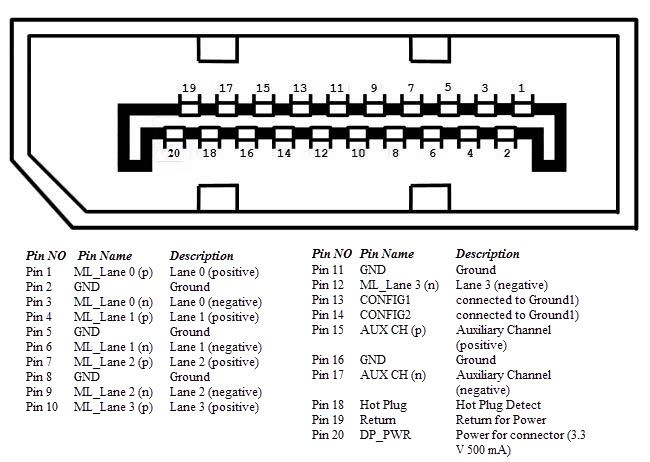 Display Port: pin out diagram