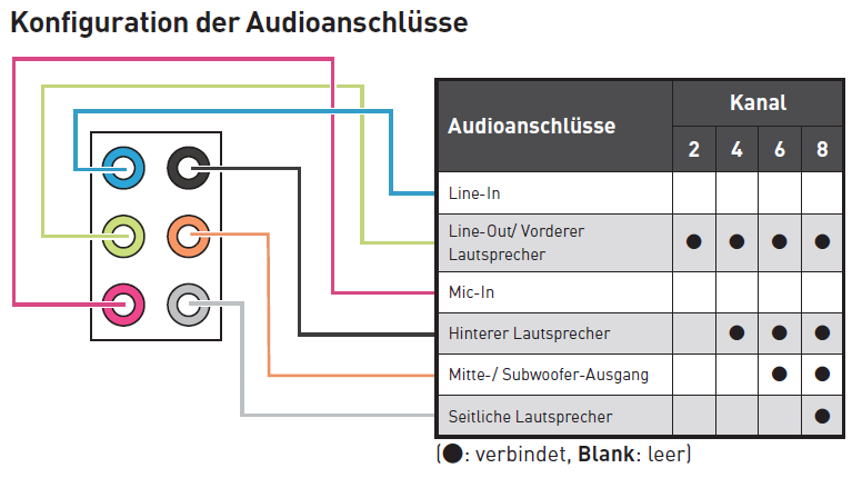 AudioPortsConfiiguration-DE.png